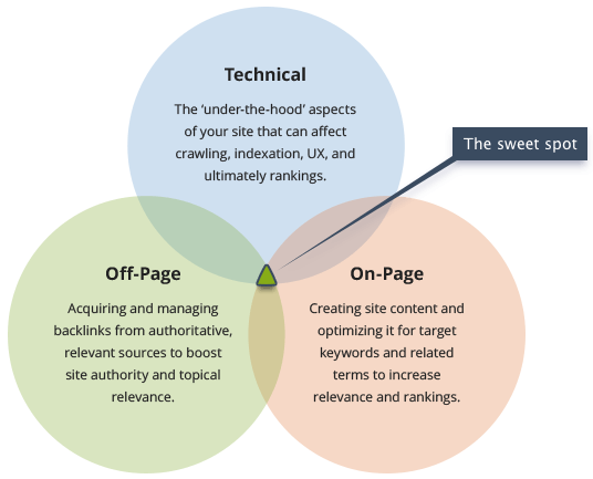 The sweet spot of technical, on-page and off-page SEO